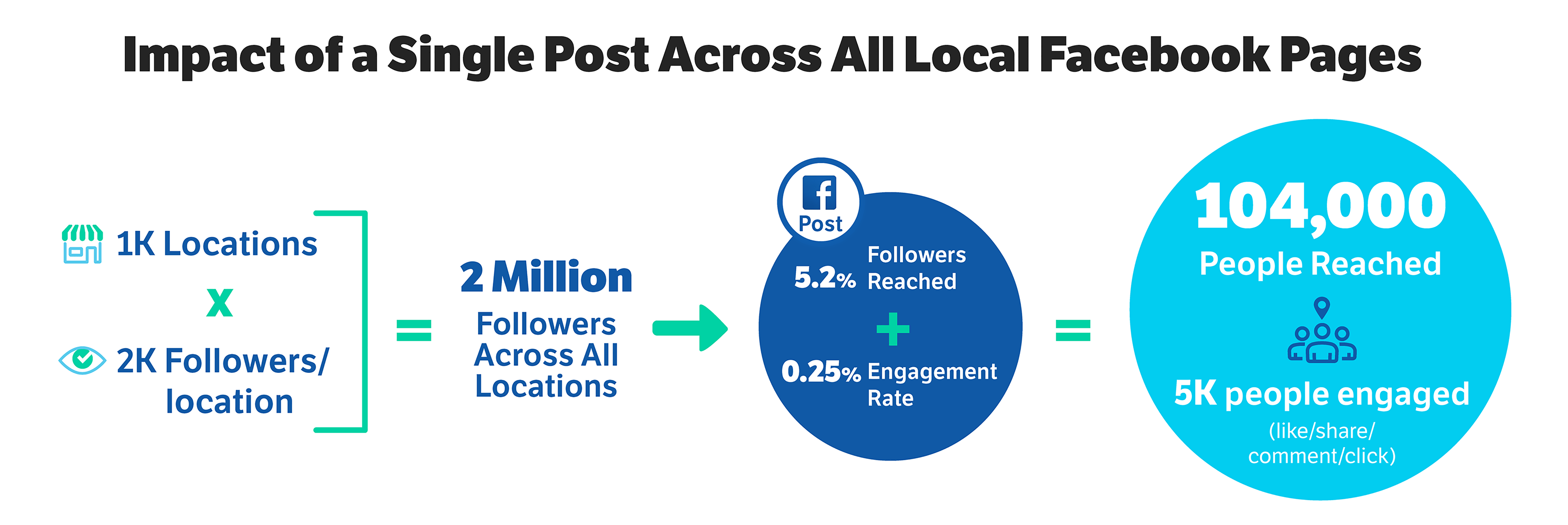 Impact of single post across all local Facebook pages
