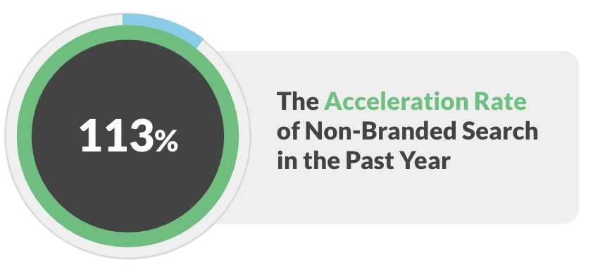 Non-branded search is accelerating