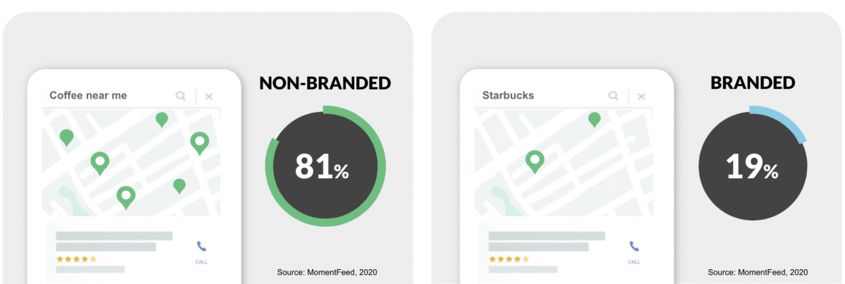 Brand vs. non-branded search