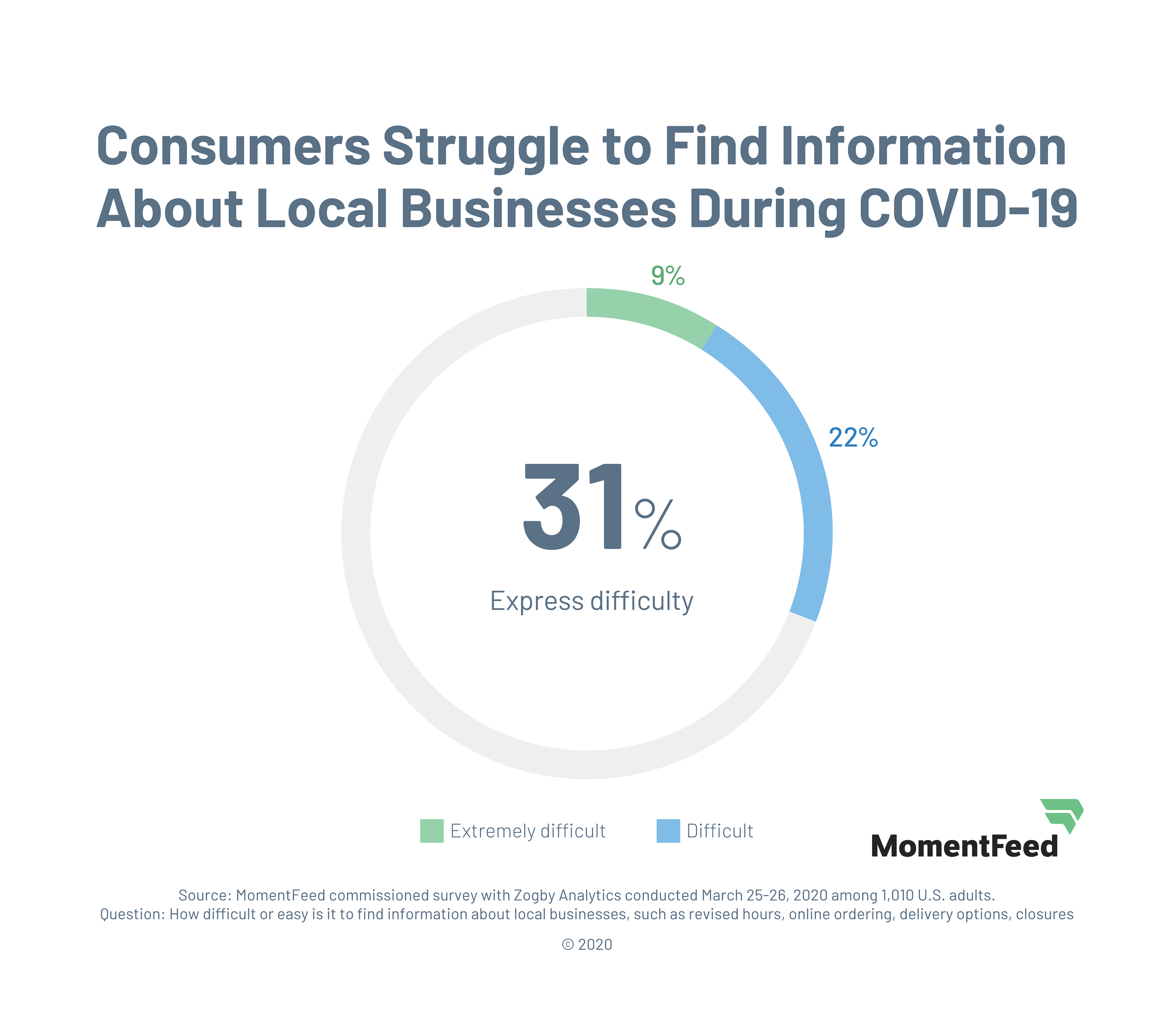 COVID-19 Study - Difficulty Finding Online Business Info