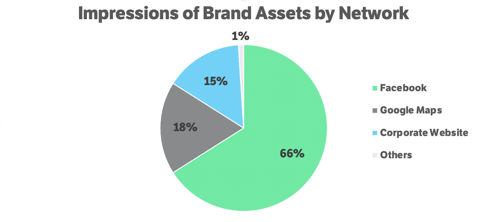 Impressions of Brand Assets by Network